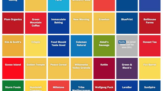 Organic Brands Chart