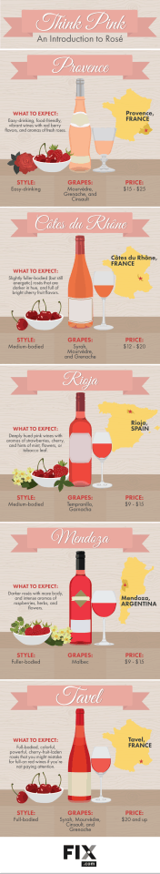 Rosé Wine Intro Infographic